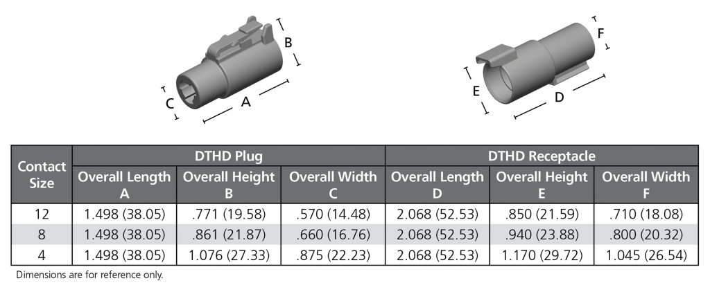 Deutsch DTHD Series Connectors